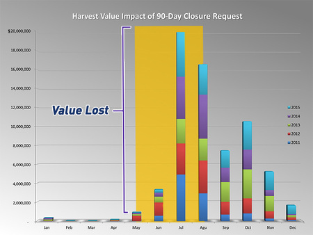 Harvest Value Losses of 90 Day Closure